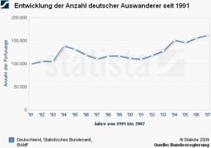 Anzahl deutscher Auswanderer