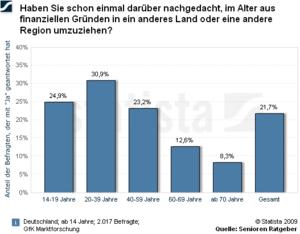 Deutsche Auswanderer - Bereitschaft zu Auswanderung nach Alter
