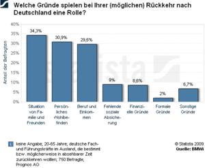 Rückkehrmotive deutscher Auswanderer