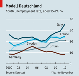 Youth unemployment Germany