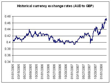 For An Idea Of The Scale Possible Movement Just Look At Australian Dollar Expressed In British Pounds Below