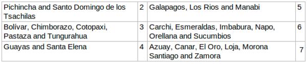 Ecuador region phone codes