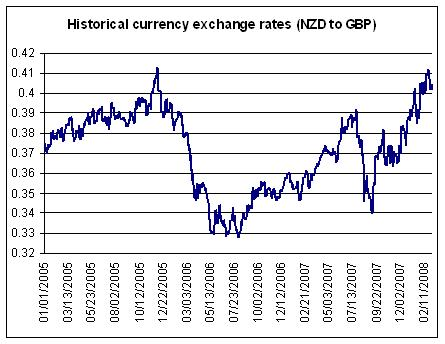 For An Idea Of The Scale Possible Movement Just Look At New Zealand Dollar Expressed In British Pounds Below